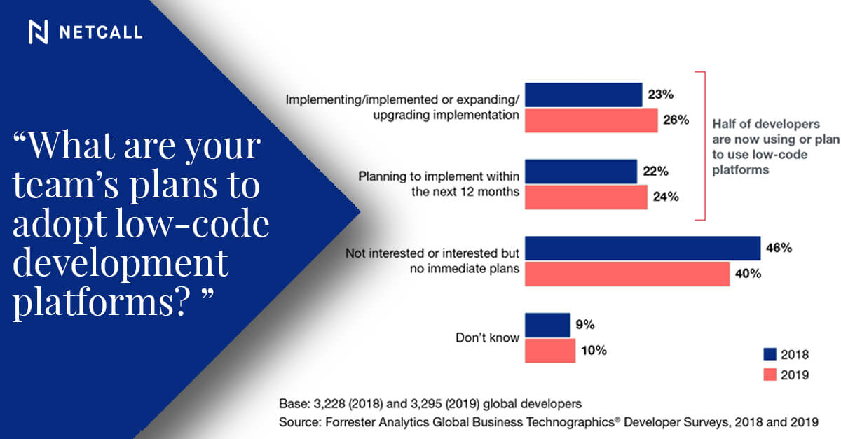 Low-code adoption Forrester Research