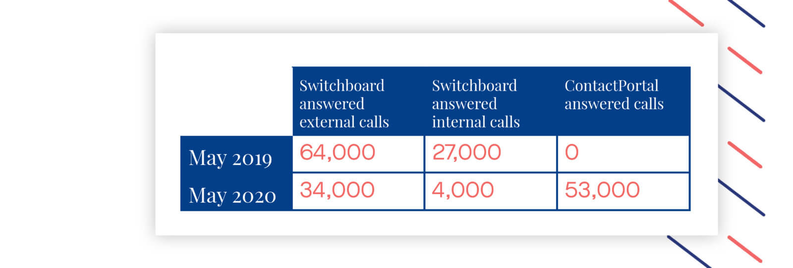 ContactPortal improves swithchboard performance numbers
